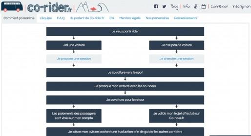 le site Co-rider, covoiturages pour surfeurs et skieurs
