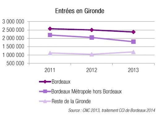 La baisse des fréquentations en Gironde est commune à tout type de cinéma (CCI de Bordeaux)