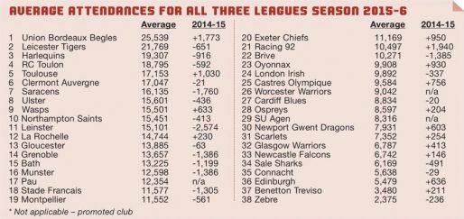 Le tableau du classement publié dans The Rugby Paper (DR)