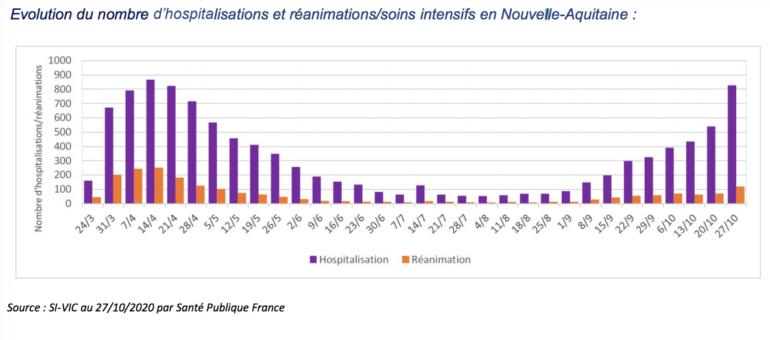 Covid-19 : forte hausse des hospitalisations en Nouvelle-Aquitaine